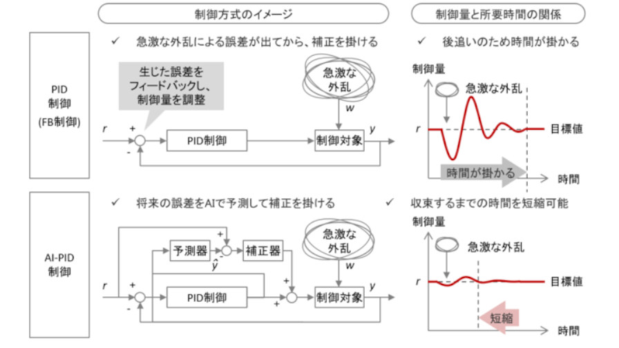 エイシング、AIを用いてPID制御を高度化する技術の特許を取得