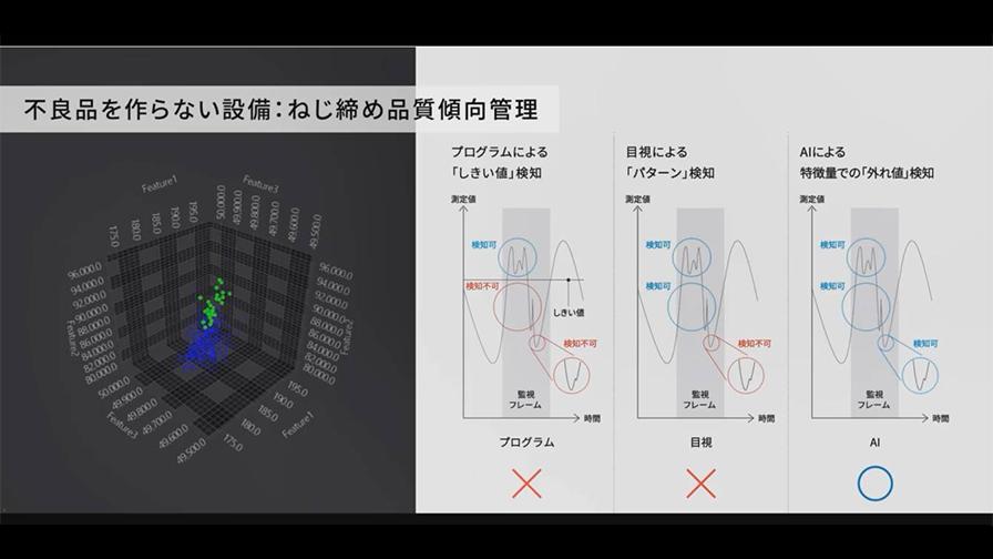 目視検査では検出出来ない不良を検出する「AI品質傾向管理」
