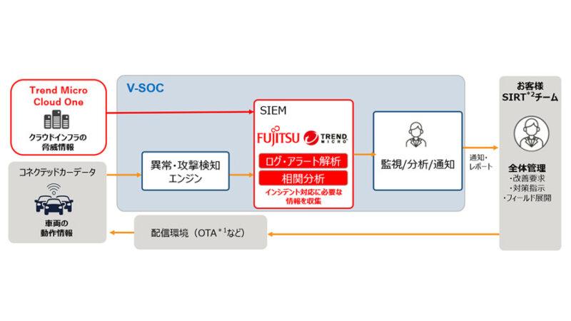 富士通とトレンドマイクロ、コネクテッドカーのセキュリティを強化するサービス構築に向けて協業