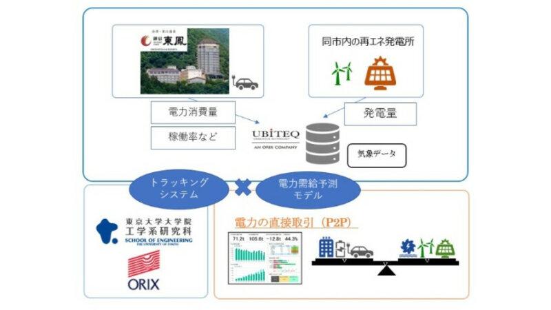 オリックスと東京大学、トラッキングシステムとAIを用いた再生可能エネルギーによる発電量の需給予測モデルの実証実験を開始
