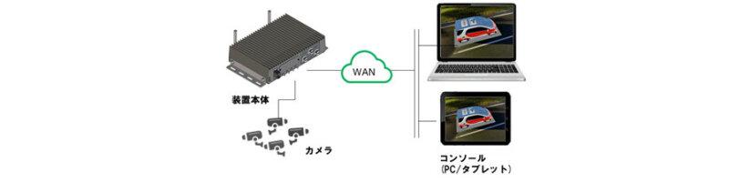 OKI、移動体の周囲360°を遠隔監視できるリアルタイムリモートモニタリングシステム「フライングビュー」を販売開始
