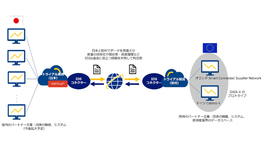 NTT Com、データ流通基盤「GAIA-X」に対応した国際データ流通プラットフォームの日欧連携共同トライアルを開始