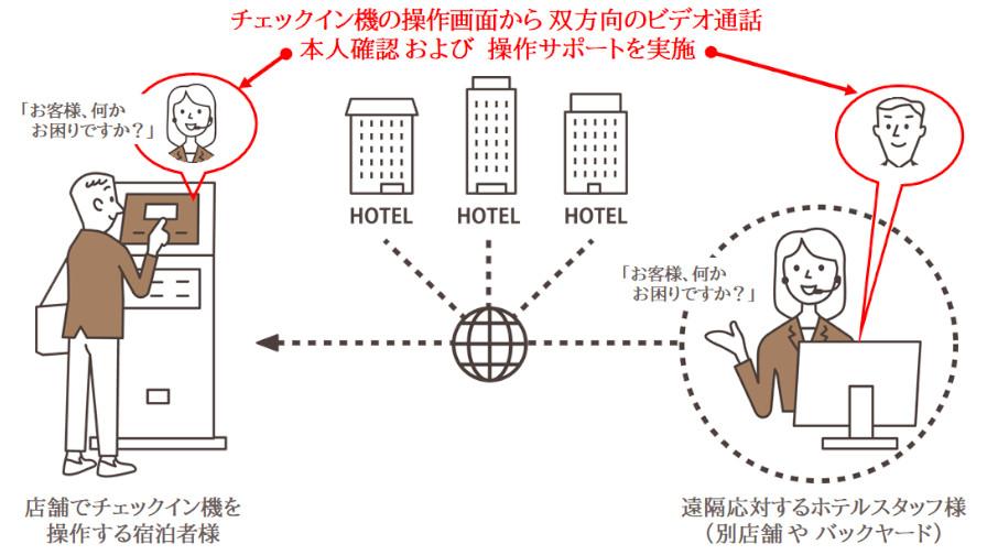 オムロン、セルフチェックイン機「スマーレ」を用いた遠隔フロントシステムをアパホテルに導入開始