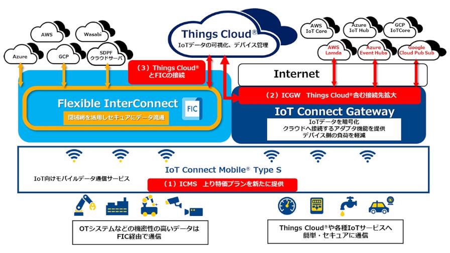 NTT ComがIoT向けソリューションを強化、上り特価プラン・パブリッククラウド接続・閉域網接続メニューを拡充