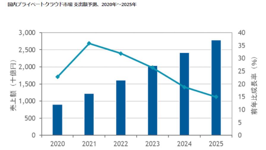 IDC、25年末までの国内プライベートクラウド市場は年間平均成長率25.3%で推移と予測