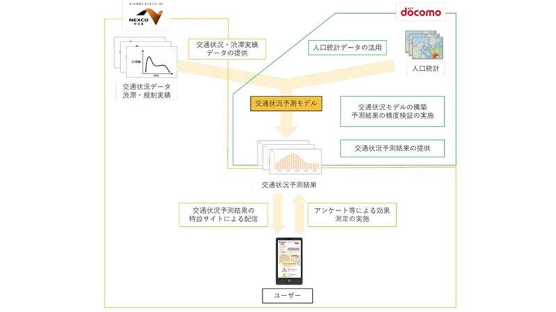ドコモ・NEXCO中日本、AI による渋滞予測を行い渋滞緩和効果などを検証する実証実験を開始