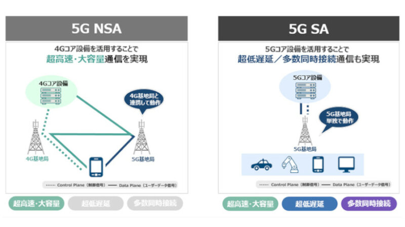 ソフトバンク、スタンドアローン方式の5G商用サービスを提供開始
