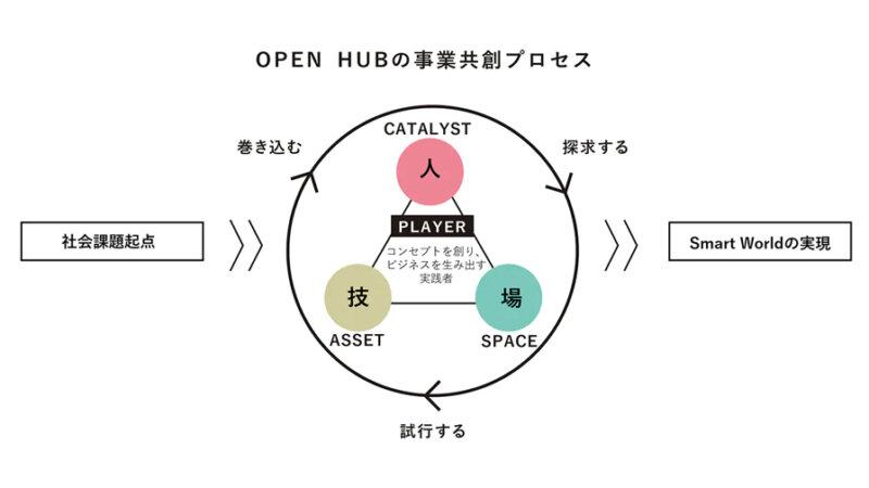 NTT Com、事業共創プログラム「OPEN HUB for Smart World」を開始