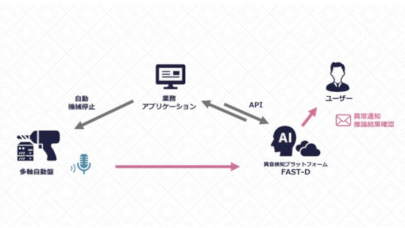 Hmcommと岡本工業、AI異音検知プラットフォームを応用した「多軸自動盤におけるドリル折損検知」システムの開発を開始