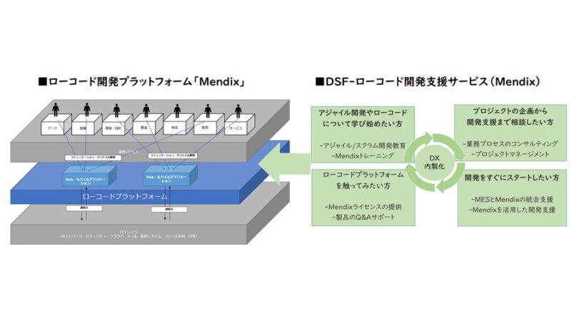 マクニカ、ローコード開発プラットフォーム「Mendix」及び同製品をベースとした独自のサービスを提供開始