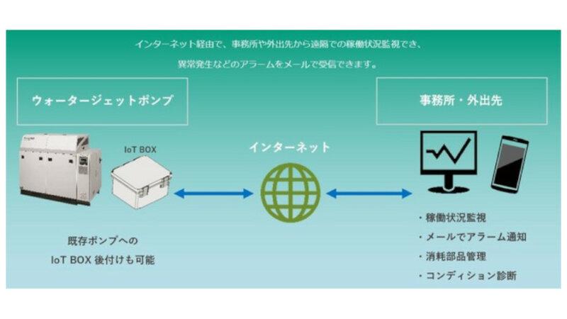 スギノマシン、ウォータージェットポンプ向け「IoT遠隔監視機能」を販売開始