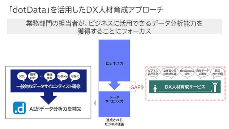 NEC、dotDataを活用したDX人材育成サービスを提供開始