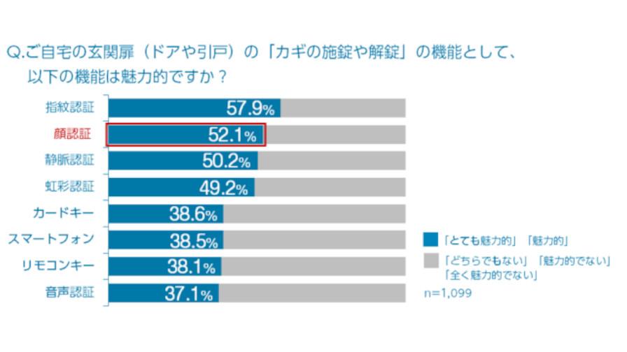 YKK AP、自宅の玄関扉のカギ機能として「顔認証」に魅力を感じる人は52.1%と発表