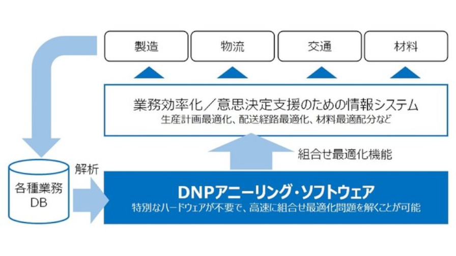 DNP、生産や人員計画の最適化などの「組合せ最適化問題」を高速で解くソフトウェアを開発