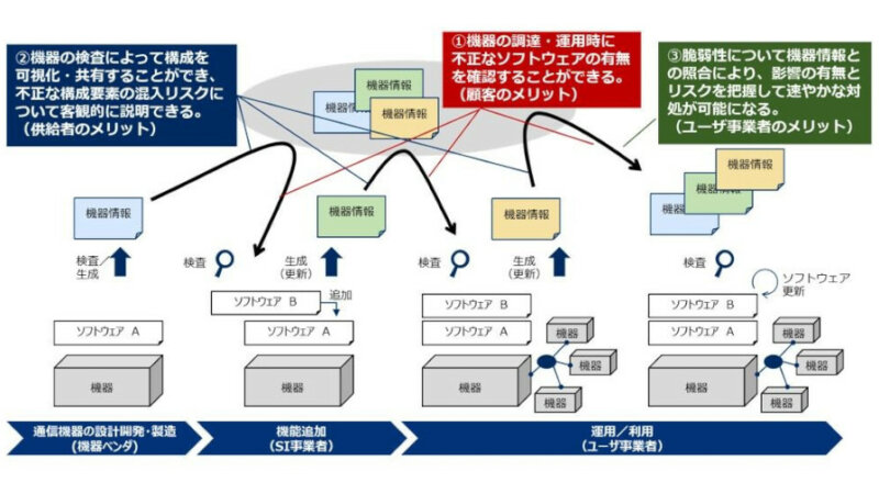 NTTとNEC、情報通信インフラにおけるサプライチェーンセキュリティリスクへの対策技術を開発