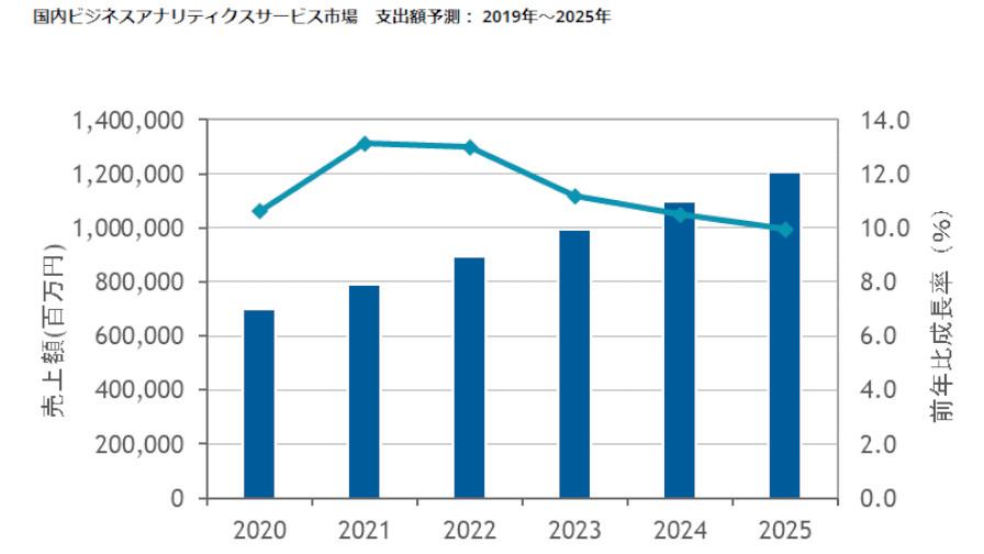 IDC、25年末までの国内ビジネスアナリティクス/AIサービス市場は年間平均成長率11.5%で成長と予測