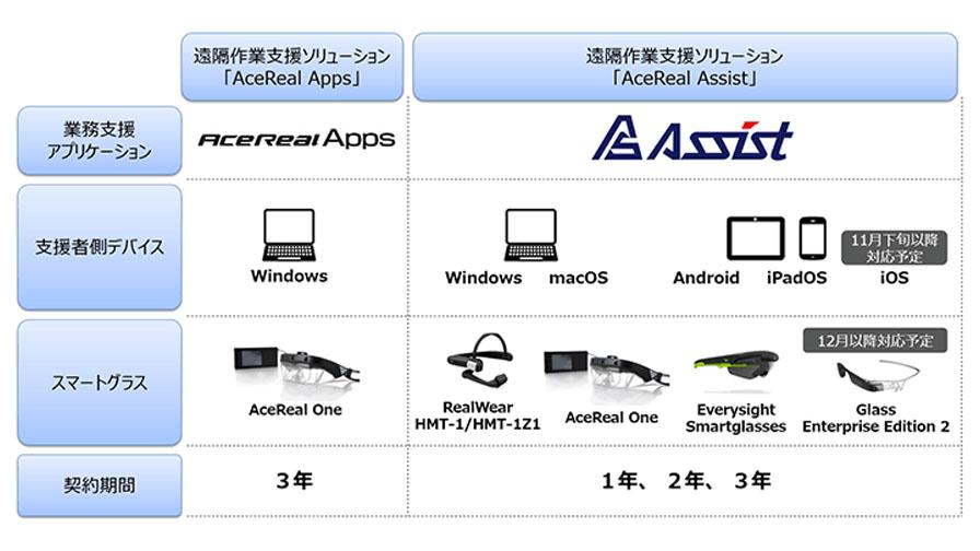 ドコモ・サン電子、遠隔作業支援ソリューション「AceReal for docomo」のサービス内容拡充を発表