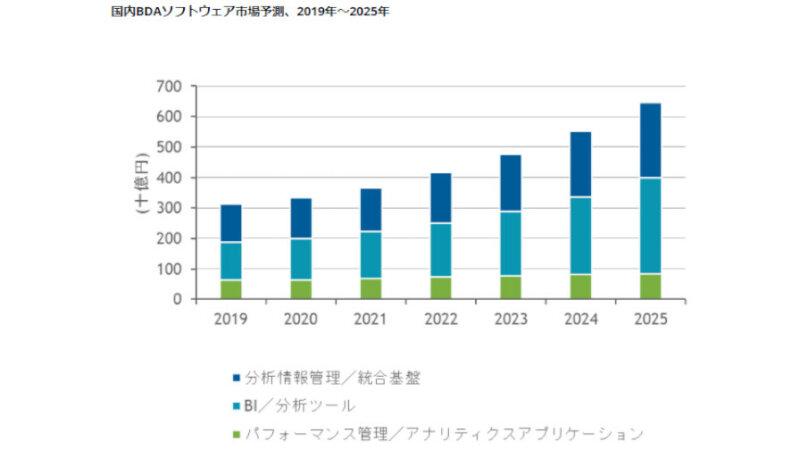 IDC、25年末までの国内BDAソフトウェア市場は年間平均成長率14.1%で堅調に成長と予測